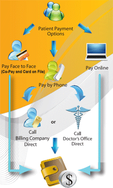 Patient Payments Made Easy
